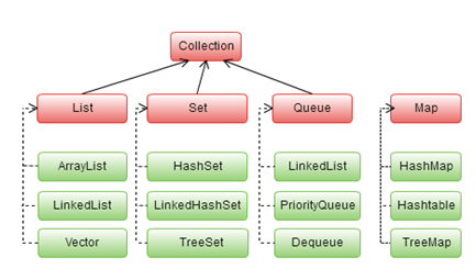 Java Collections – List, Map, Set, Tree, Stack, Queue